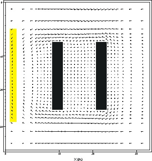 Figure A: Flow around two Buildings with 3 Nesting Grids
